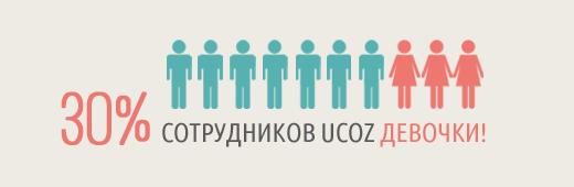 Инфографика девочки uCoz